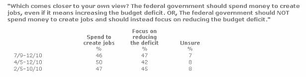 April 5 2010 poll