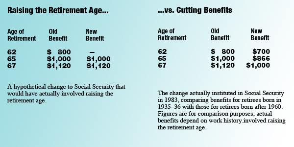 Raising the Retirement Age vs. Cutting Benefits