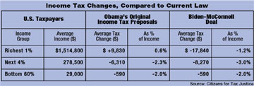 Income Tax Changes Chart