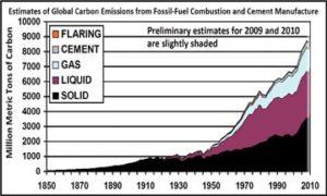 Carbon Dioxide Information Analysis Center/U.S. Dept. of Energy