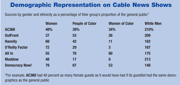 Demographic Representation on Cable News