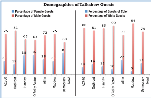 Media diversity demographics
