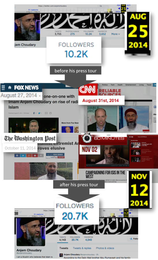 Impact of traditional media on Anjem Choudary's social media presence.
