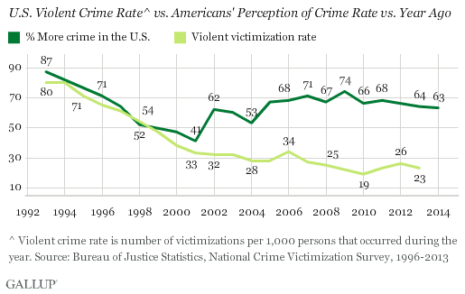 Gallup: Perception of crime vs. violent crime rate