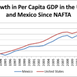 GDP growth in US and Mexico since NAFTA
