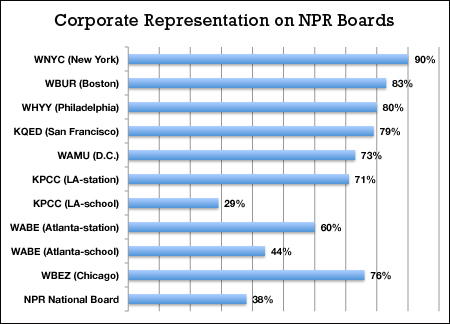Corporate Affiliation on NPR Affiliate Boards