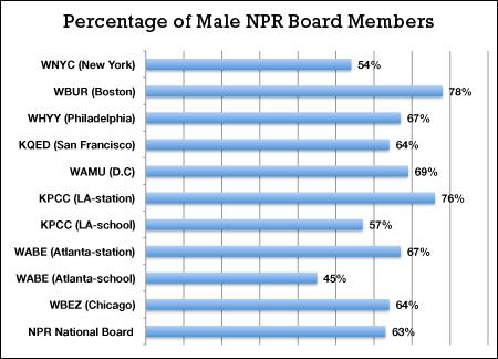 Gender of NPR Affiliate Board Members