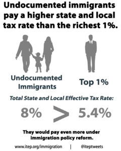 ITEP reports undocumented immigrants pay a higher percent in taxes than the richest 1% of Americans