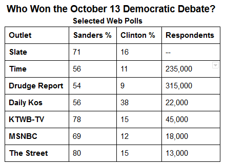 Who Won the October 13 Democratic Debate?