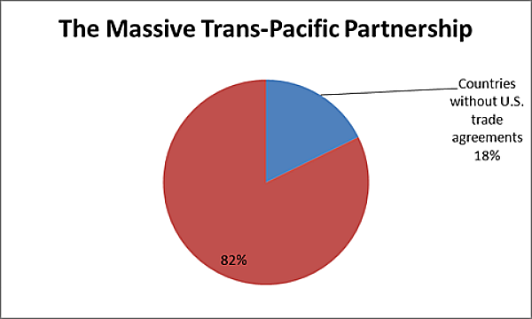 'Massive' Media Hype for TPP