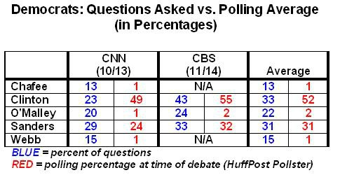Democrats: Questions Asked vs. Polling Averages