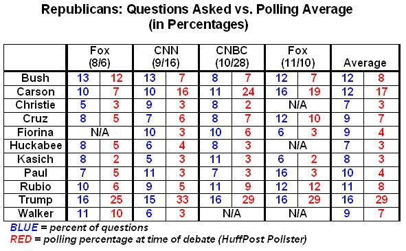 GOP: Questions Asked vs. Polling Averages