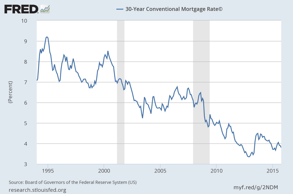 30-year mortgage rates