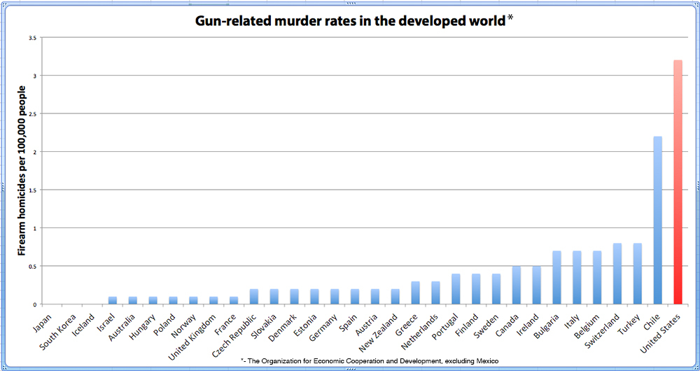 Gun-related murder rates in the developed word (Washington Post)