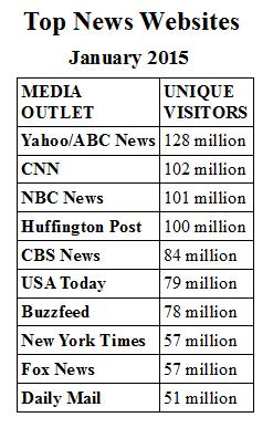 Pew: Top News Websites