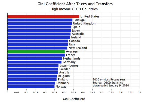 Gini Coefficient After Taxes and Transfers